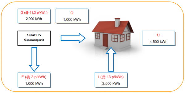 Feed-in Tariff Schematic