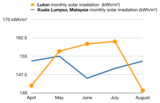 A plot of monthly solar irradiance (calculated by PV-GIS) during the summer months for Luton, UK, and Kuala Lumpur, Malaysia.  Luton receives more solar irradiance in May, June and July.