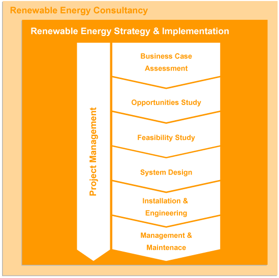 Cambridge Solar Professional Services, Renewable Energy Consultancy,  Stratergy and Implementation, Project Management, Business Case Assessment, Opportunities studies, feasibility studies, system design, installation, engineering, management, maintenance