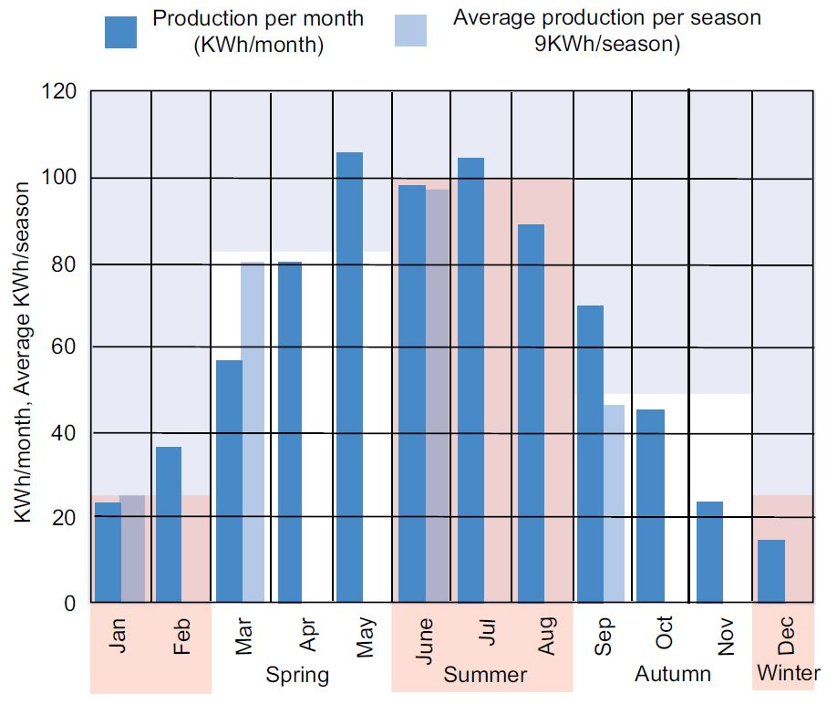 Seasonal solar panel production variation, Cambridgeshire
