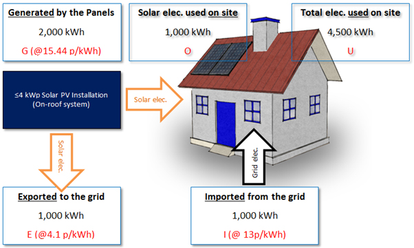 Feed-in tariff example